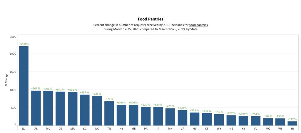 WUSL Food Bank Data